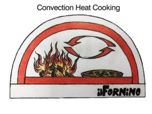 Convection Heat Cooking